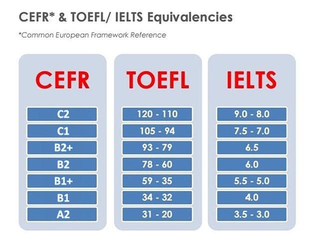 CEFR TOEFL IELTS ispit poredjenje