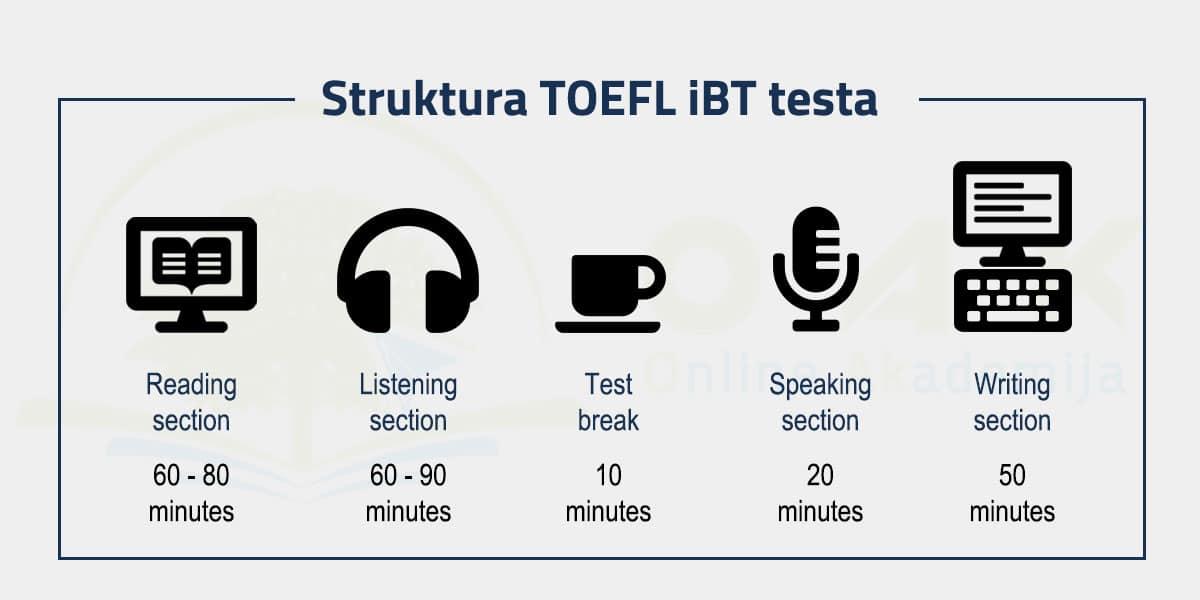Struktura TOEFL iBT testa - od čega se sastoji TOEFL ispit